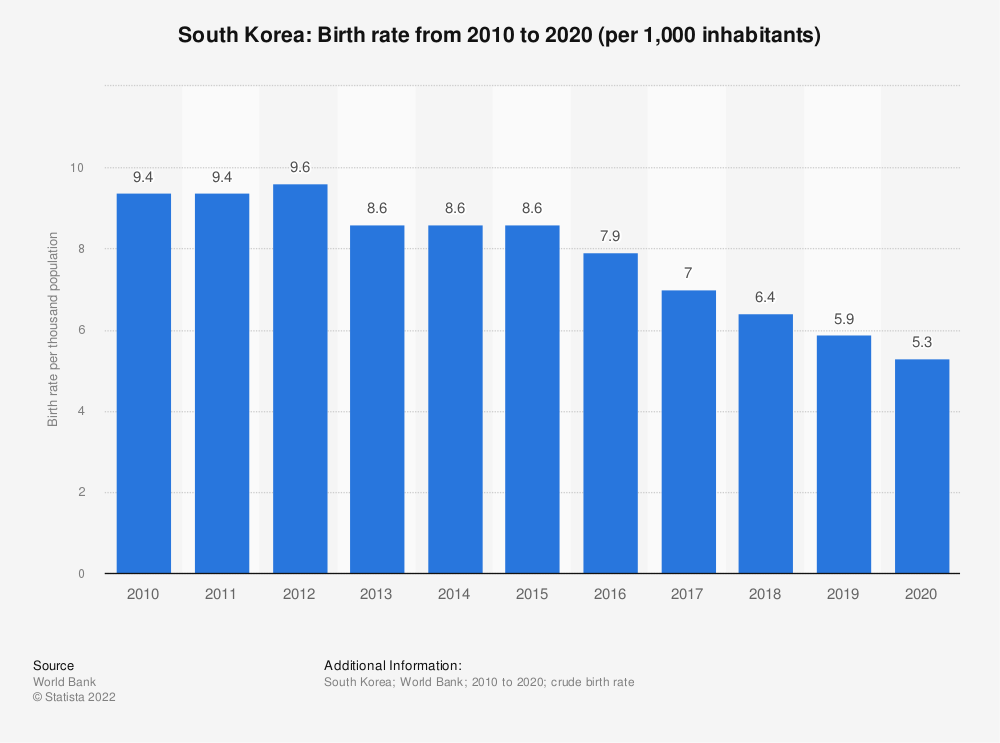 Statistic: South Korea: Birth rate from 2007 to 2017 (per 1,000 inhabitants) | Statista