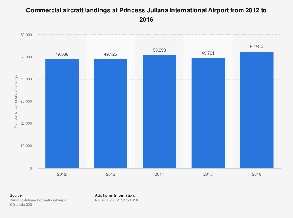 Statistic: Commercial aircraft landings at Princess Juliana International Airport from 2012 to 2016 | Statista
