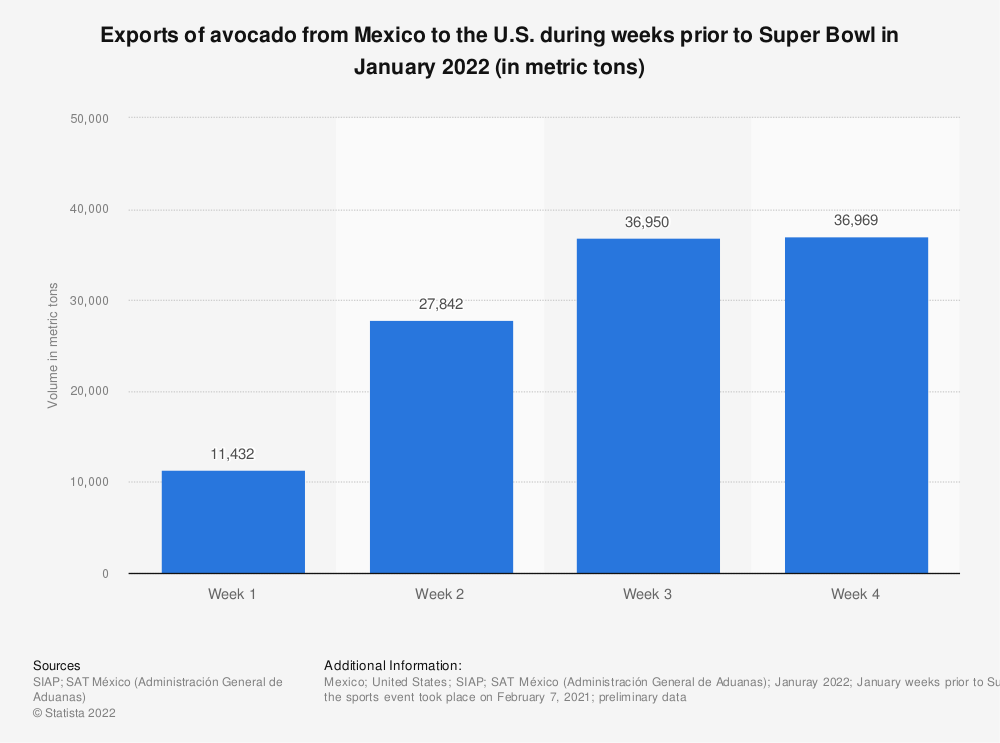 Statistic: Estimated exports of avocado from Mexico to the U.S. during weeks prior to Super Bowl in January 2019 (in metric tons) | Statista
