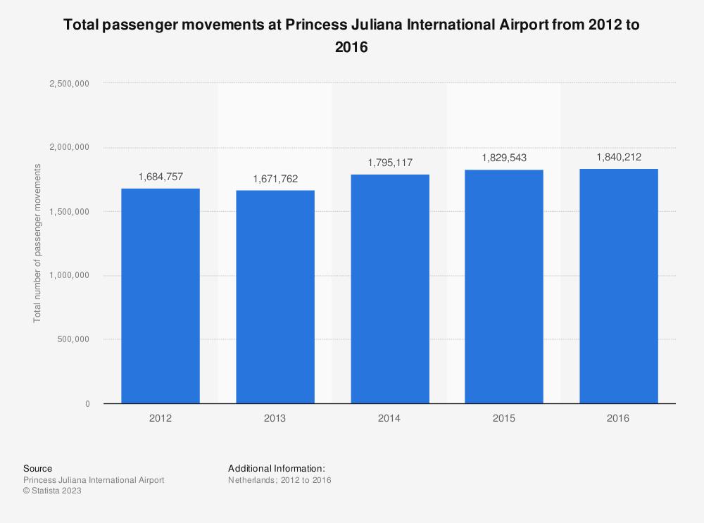 Statistic: Total passenger movements at Princess Juliana International Airport from 2012 to 2016 | Statista