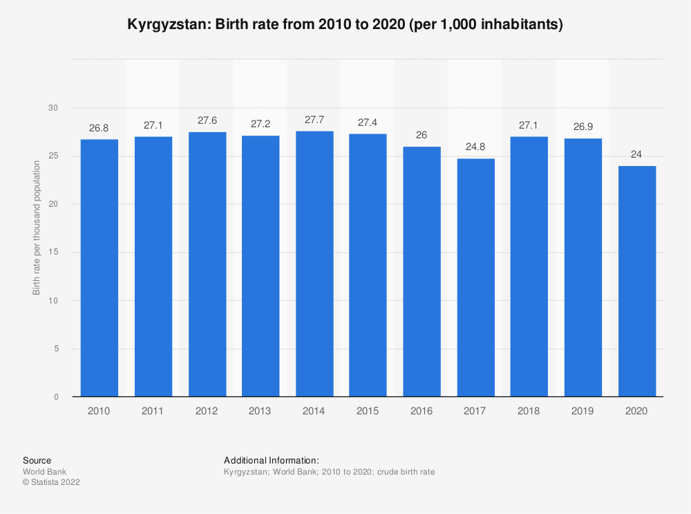 Statistic: Kyrgyzstan: Birth rate from 2007 to 2017 (per 1,000 inhabitants) | Statista