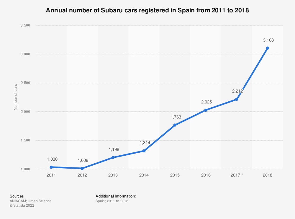 Statistic: Annual number of Subaru cars registered in Spain from 2011 to 2018 | Statista