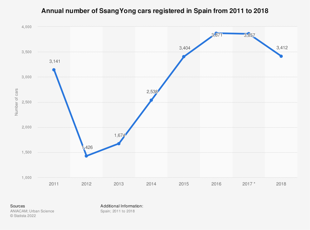 Statistic: Annual number of SsangYong cars registered in Spain from 2011 to 2018 | Statista
