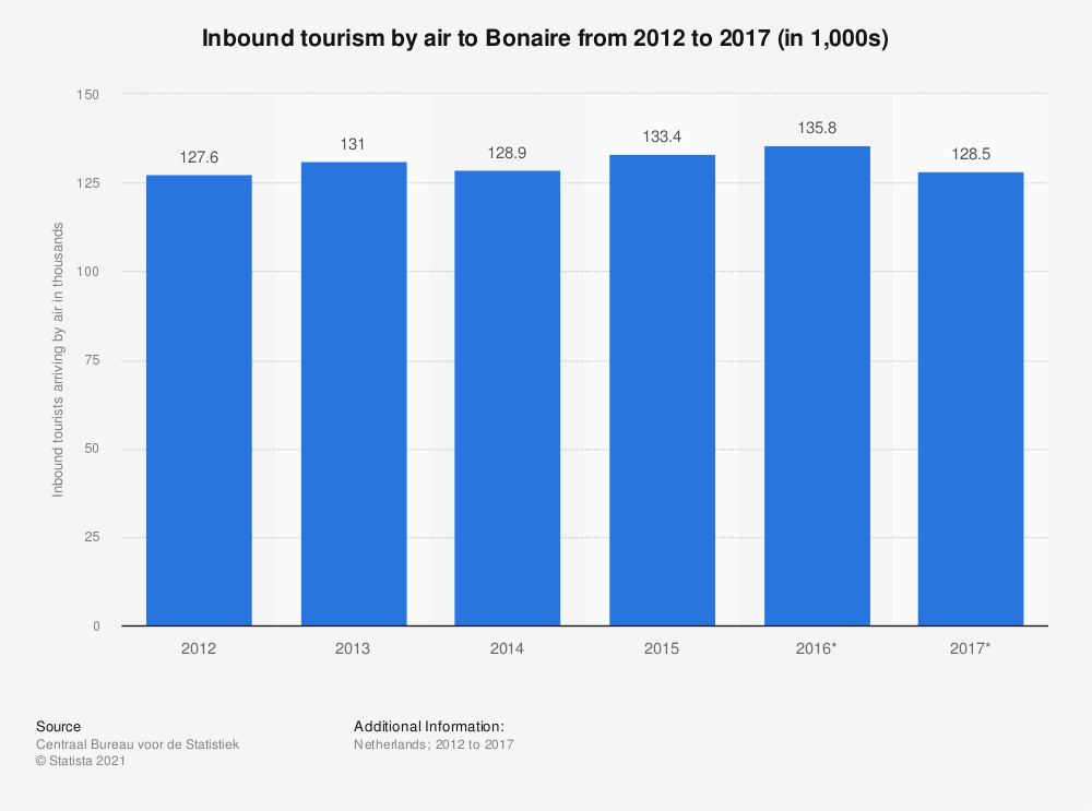 Statistic: Inbound tourism by air to Bonaire from 2012 to 2017 (in 1,000s) | Statista