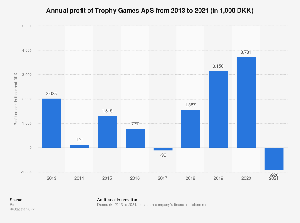 Statistic: Annual profit of Trophy Games ApS from 2013 to 2020 (in 1,000 DKK) | Statista
