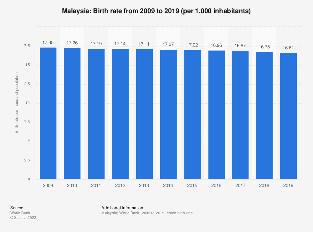 Statistic: Malaysia: Birth rate from 2006 to 2016 (per 1,000 inhabitants) | Statista
