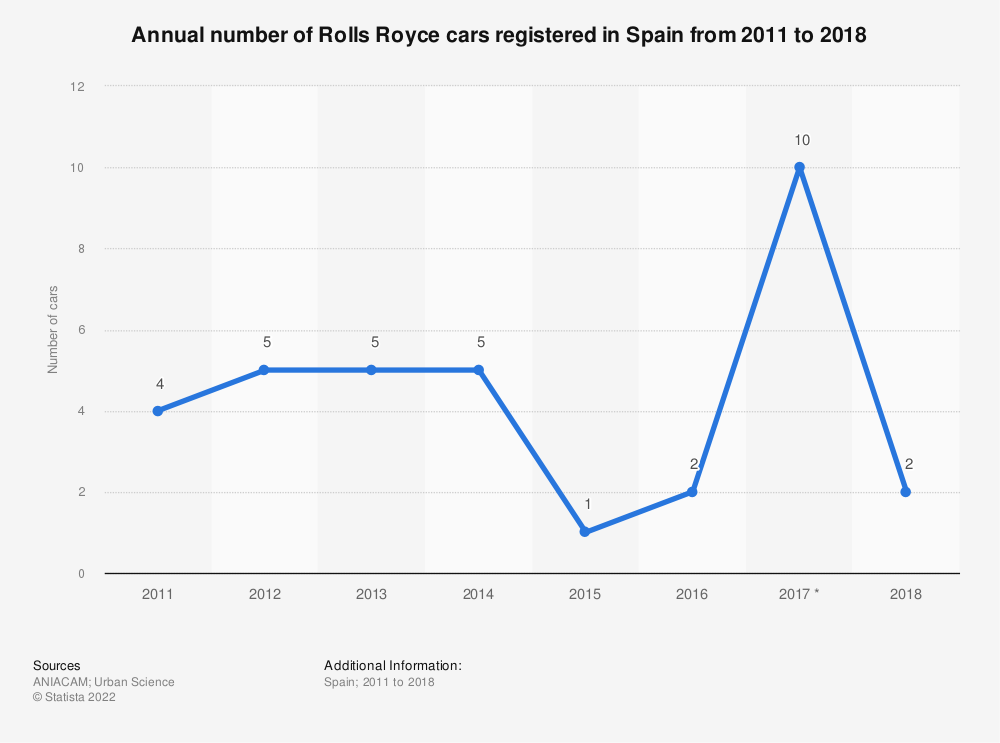 Statistic: Annual number of Rolls Royce cars registered in Spain from 2011 to 2018 | Statista