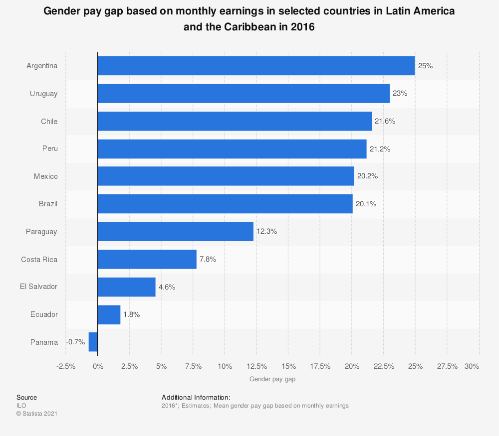Statistic: Gender pay gap based on monthly earnings in selected countries in Latin America and the Caribbean in 2016 | Statista