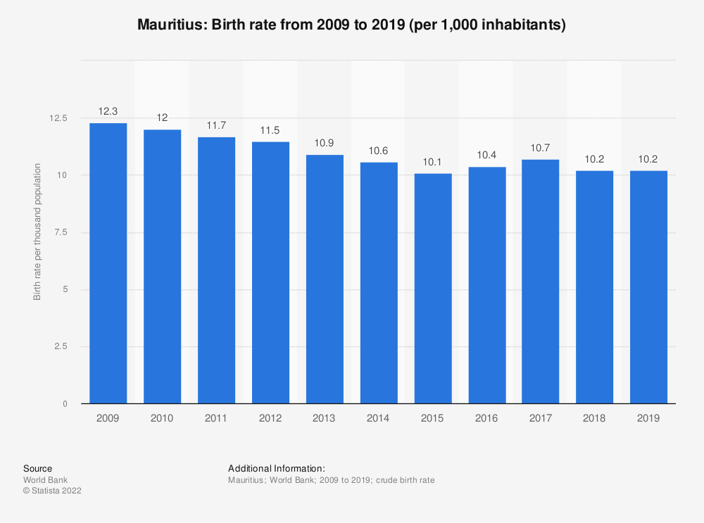 Statistic: Mauritius: Birth rate from 2006 to 2016 (per 1,000 inhabitants) | Statista