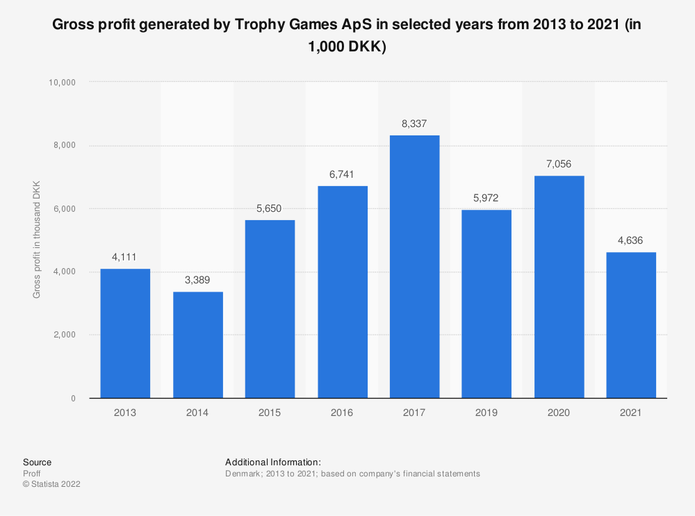 Statistic: Gross profit generated by Trophy Games ApS in selected years from 2013 to 2020 (in 1,000 DKK) | Statista