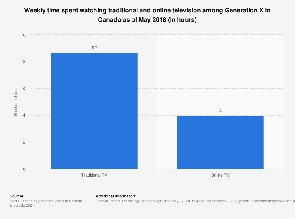 Statistic: Weekly time spent watching traditional and online television among Generation X in Canada as of May 2018 (in hours) | Statista
