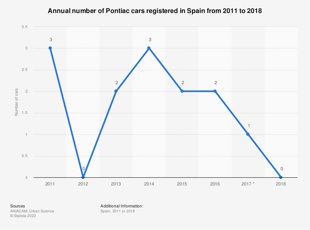Statistic: Annual number of Pontiac cars registered in Spain from 2011 to 2018 | Statista