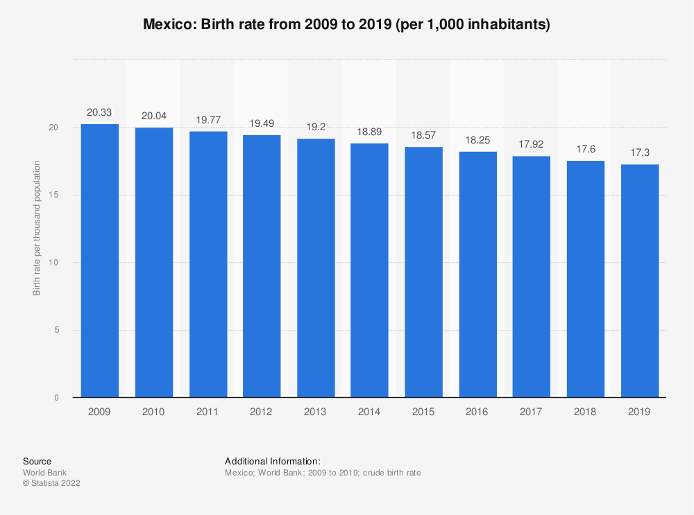 Statistic: Mexico: Birth rate from 2008 to 2018 (per 1,000 inhabitants) | Statista