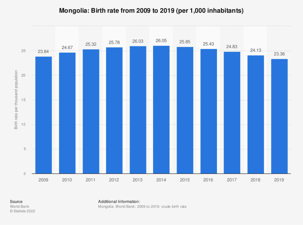 Statistic: Mongolia: Birth rate from 2006 to 2016 (per 1,000 inhabitants) | Statista