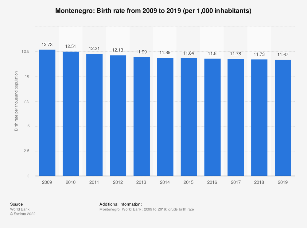 Statistic: Montenegro: Birth rate from 2007 to 2017 (per 1,000 inhabitants) | Statista