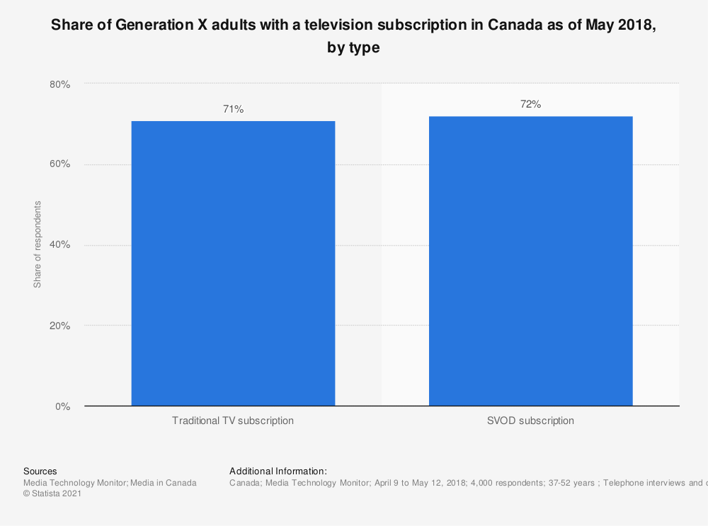 Statistic: Share of Generation X adults with a television subscription in Canada as of May 2018, by type | Statista