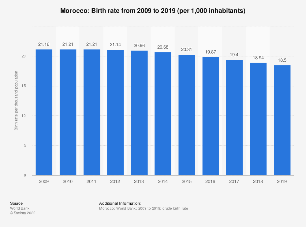 Statistic: Morocco: Birth rate from 2006 to 2016 (per 1,000 inhabitants) | Statista