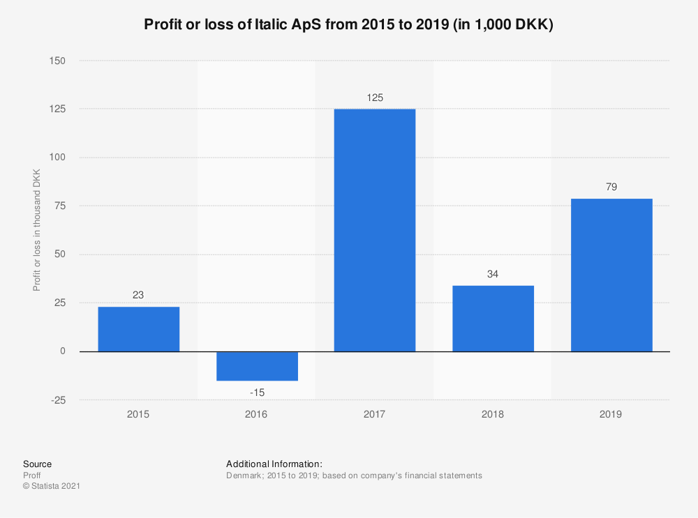 Statistic: Profit or loss of Italic ApS from 2015 to 2019 (in 1,000 DKK)   Statista