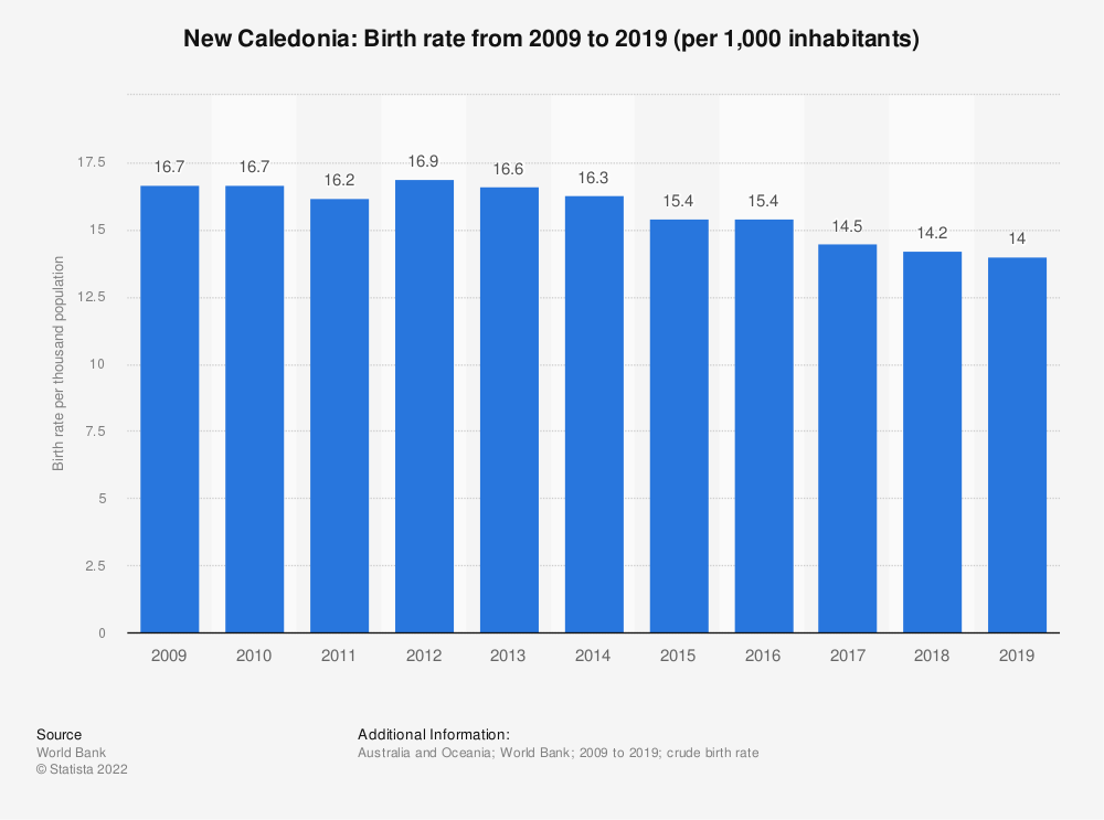 Statistic: New Caledonia: Birth rate from 2008 to 2018 (per 1,000 inhabitants) | Statista