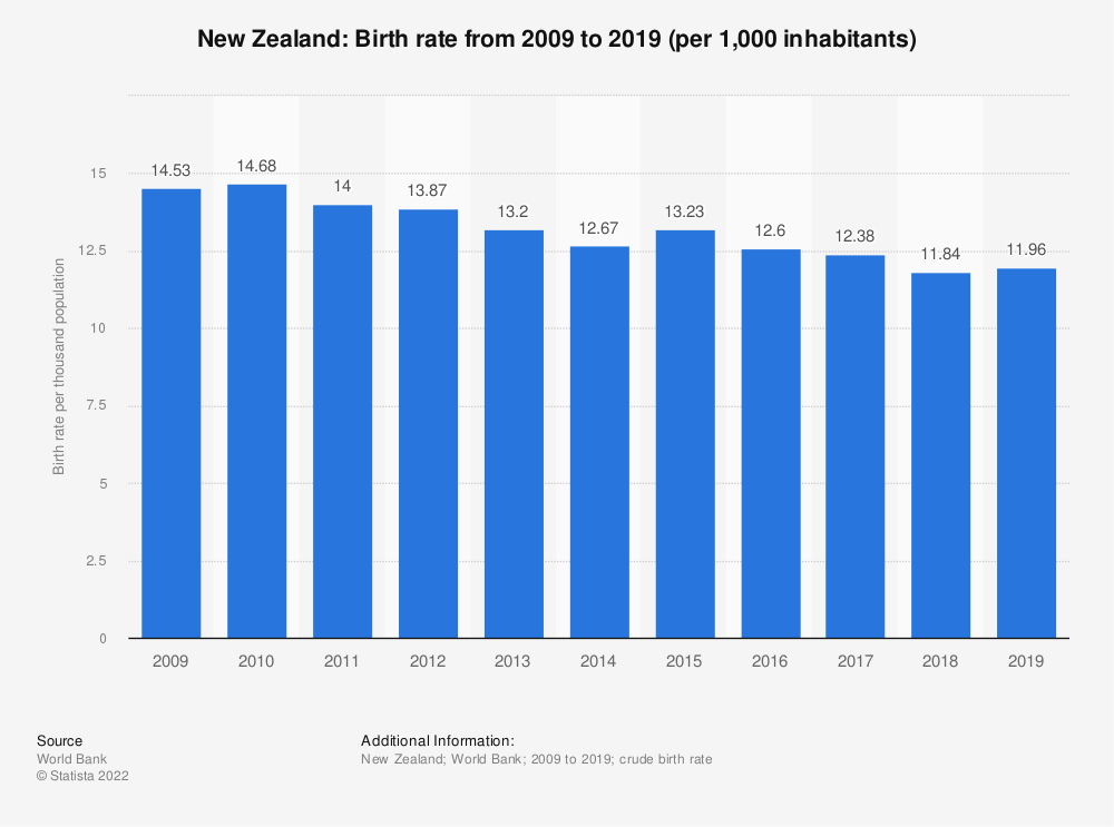 Statistic: New Zealand: Birth rate from 2007 to 2017 (per 1,000 inhabitants) | Statista