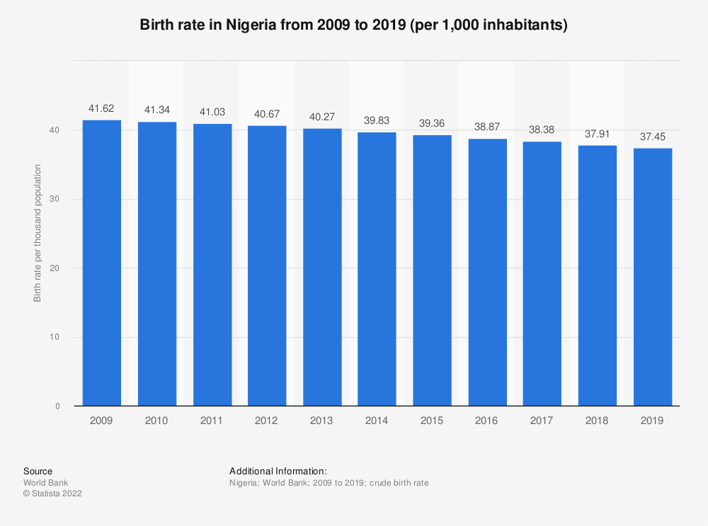 Statistic: Nigeria: Birth rate from 2008 to 2018 (per 1,000 inhabitants) | Statista