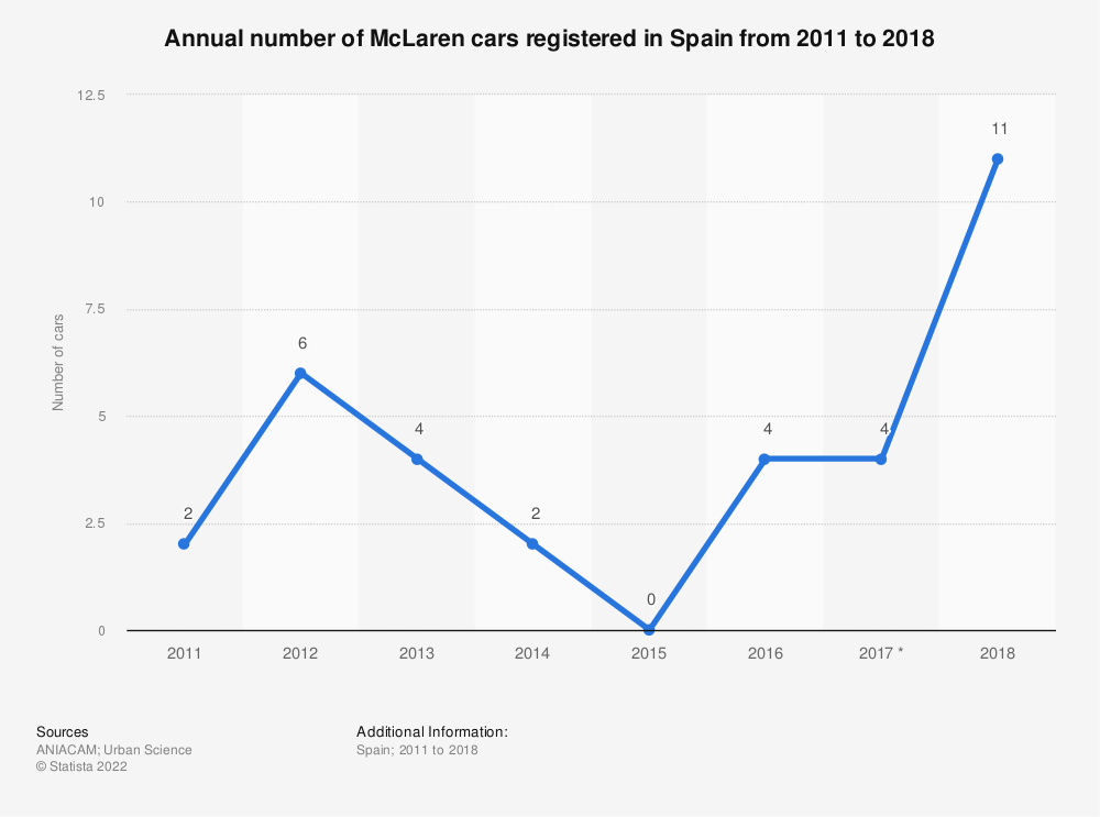 Statistic: Annual number of McLaren cars registered in Spain from 2011 to 2018 | Statista