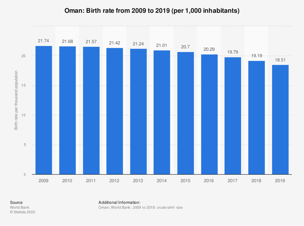 Statistic: Oman: Birth rate from 2008 to 2018 (per 1,000 inhabitants) | Statista