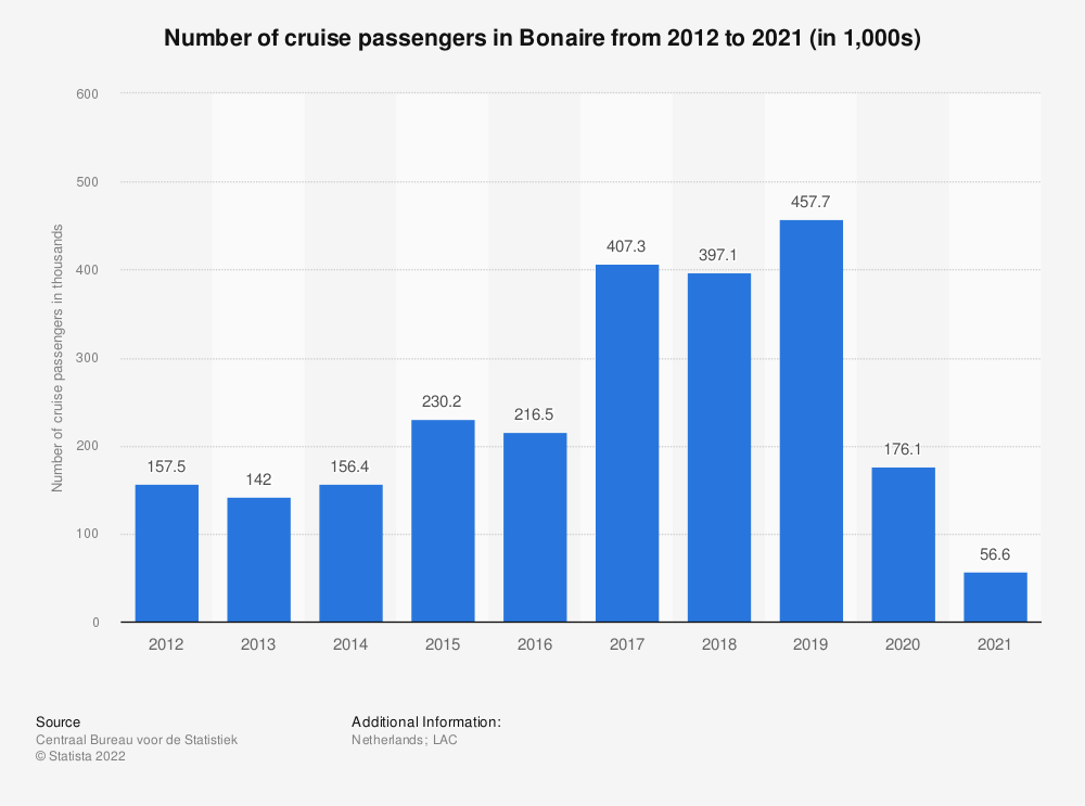 Statistic: Number of cruise passengers arriving to Bonaire from 2012 to 2017 (in 1,000s) | Statista