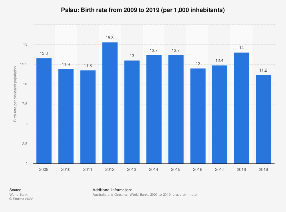 Statistic: Palau: Birth rate from 2007 to 2017 (per 1,000 inhabitants) | Statista