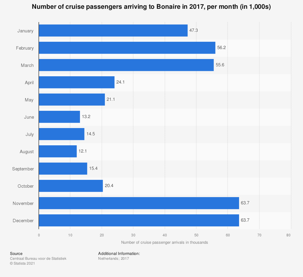 Statistic: Number of cruise passengers arriving to Bonaire in 2017, per month (in 1,000s) | Statista
