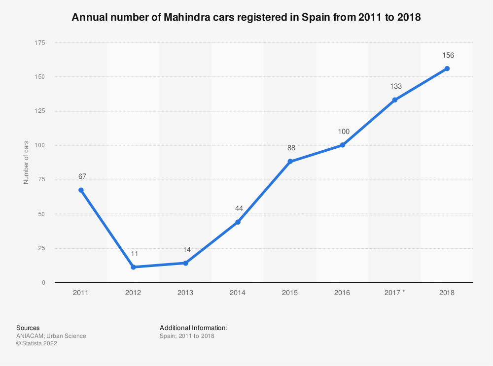 Statistic: Annual number of Mahindra cars registered in Spain from 2011 to 2018 | Statista