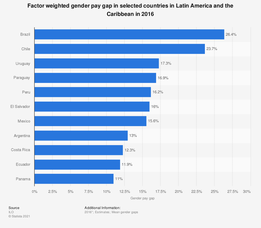 Statistic: Factor weighted gender pay gap in selected countries in Latin America and the Caribbean in 2016 | Statista