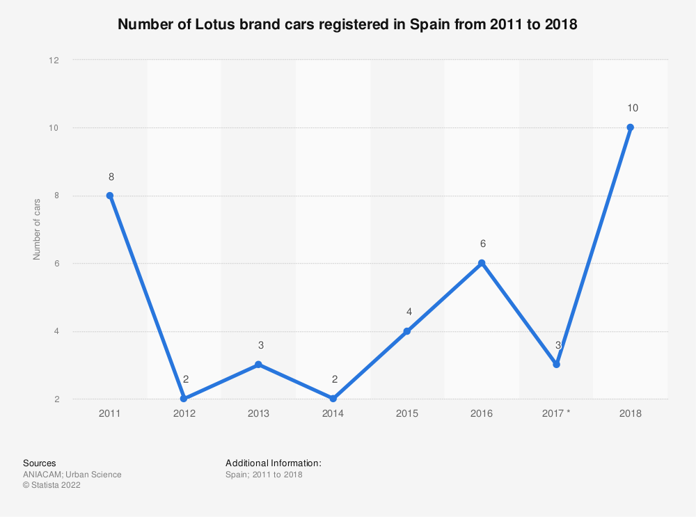 Statistic: Number of Lotus brand cars registered in Spain from 2011 to 2018 | Statista