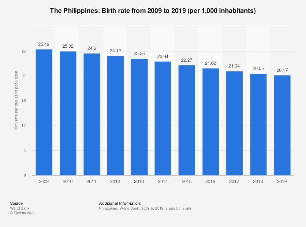 Statistic: The Philippines: Birth rate from 2008 to 2018 (per 1,000 inhabitants) | Statista