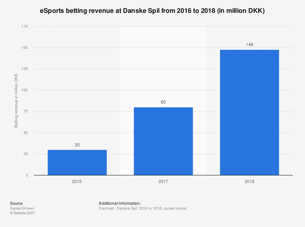 Statistic: eSports betting revenue at Danske Spil from 2016 to 2018 (in million DKK) | Statista