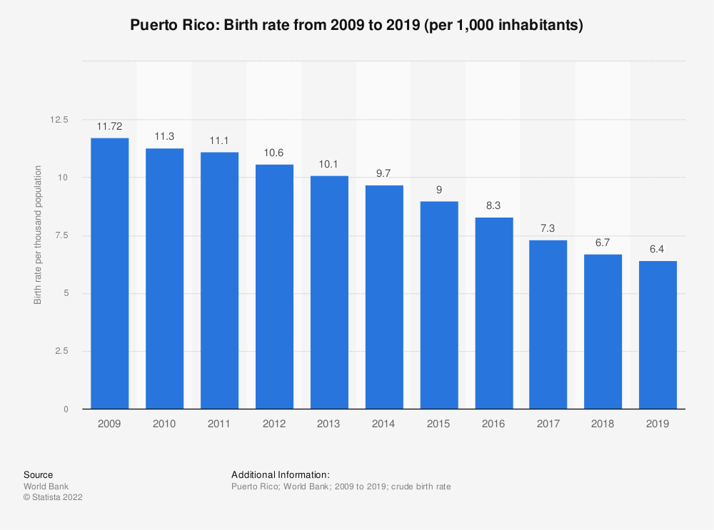 Statistic: Puerto Rico: Birth rate from 2007 to 2017 (per 1,000 inhabitants) | Statista