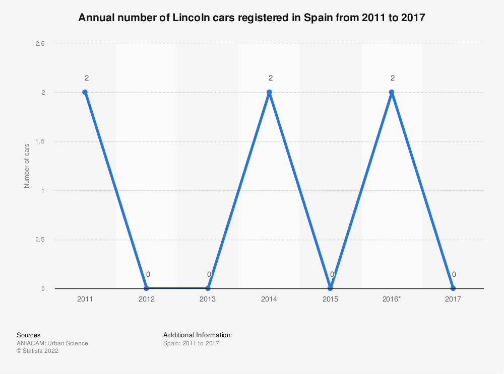 Statistic: Annual number of Lincoln cars registered in Spain from 2011 to 2017 | Statista