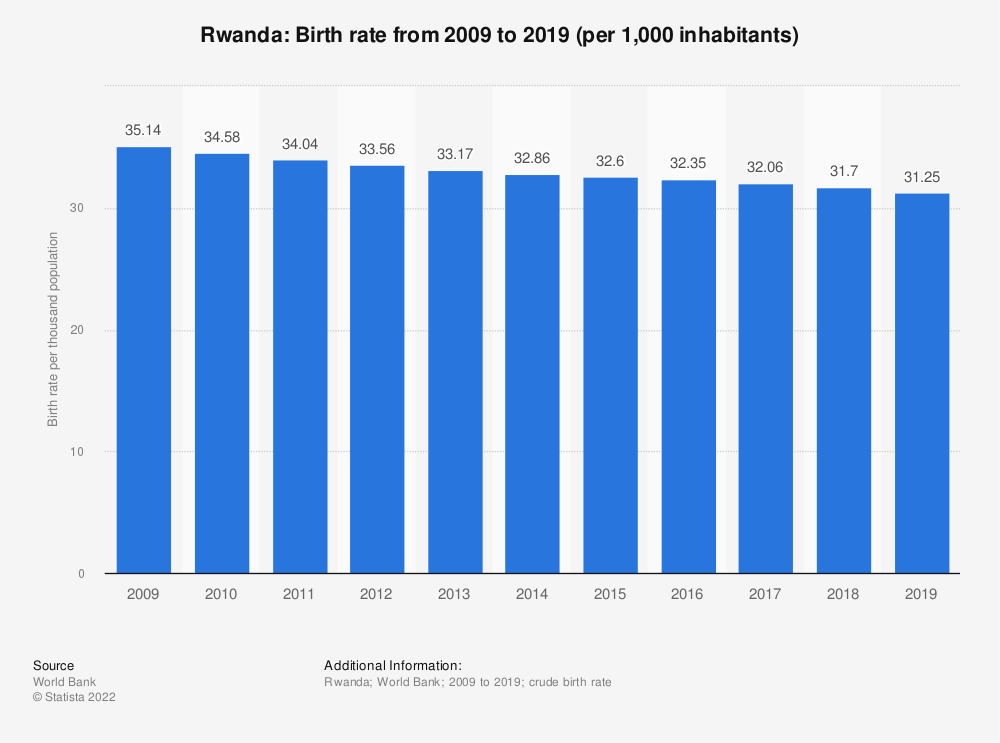 Statistic: Rwanda: Birth rate from 2006 to 2016 (per 1,000 inhabitants) | Statista