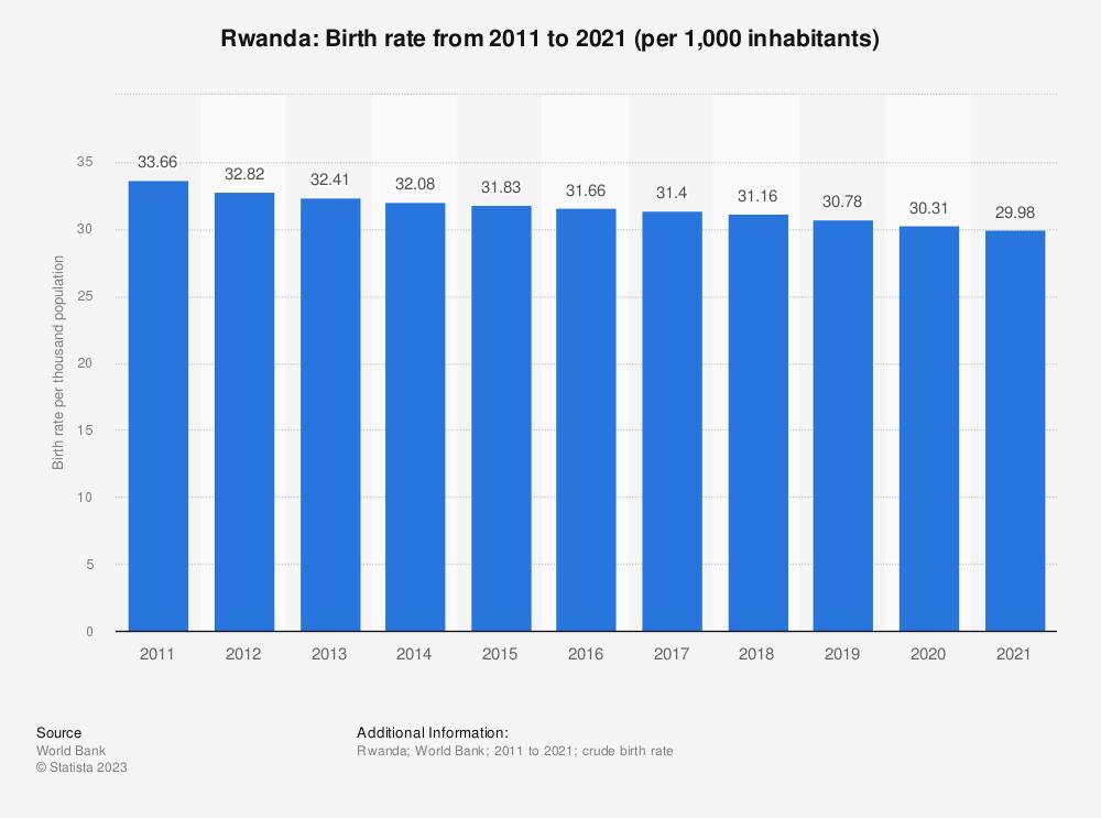 Statistic: Rwanda: Birth rate from 2007 to 2017 (per 1,000 inhabitants) | Statista