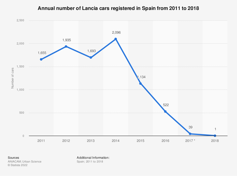 Statistic: Annual number of Lancia cars registered in Spain from 2011 to 2018 | Statista