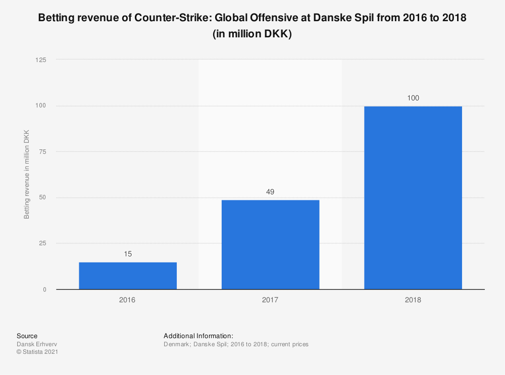 Statistic: Betting revenue of Counter-Strike GO at Danske Spil from 2016 to 2018 (in million DKK) | Statista
