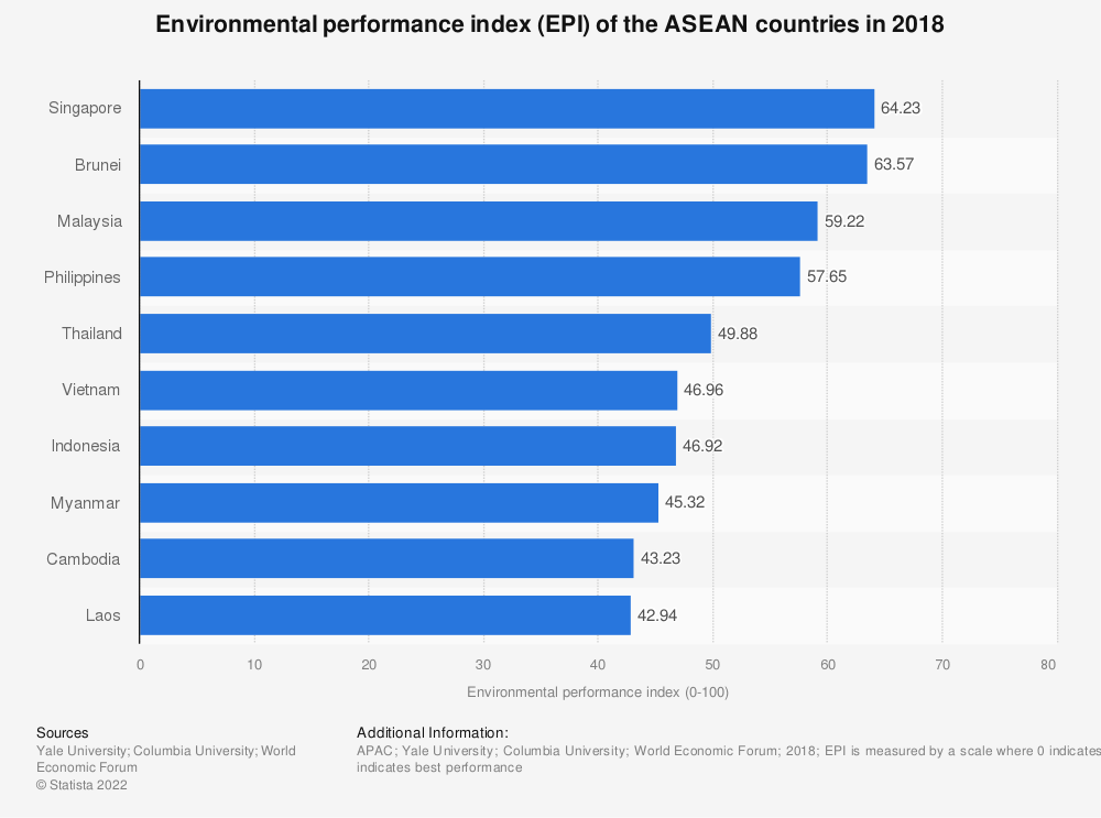 Statistic: Environmental performance index (EPI) of the ASEAN countries in 2018 | Statista