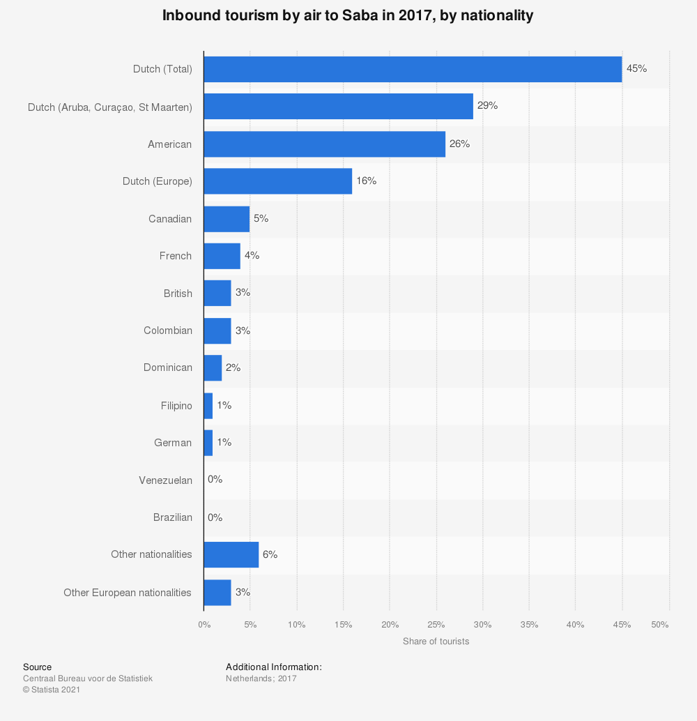 Statistic: Inbound tourism by air to Saba in 2017, by nationality   Statista