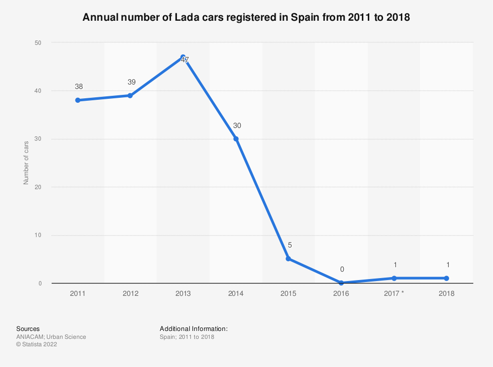 Statistic: Annual number of Lada cars registered in Spain from 2011 to 2018 | Statista