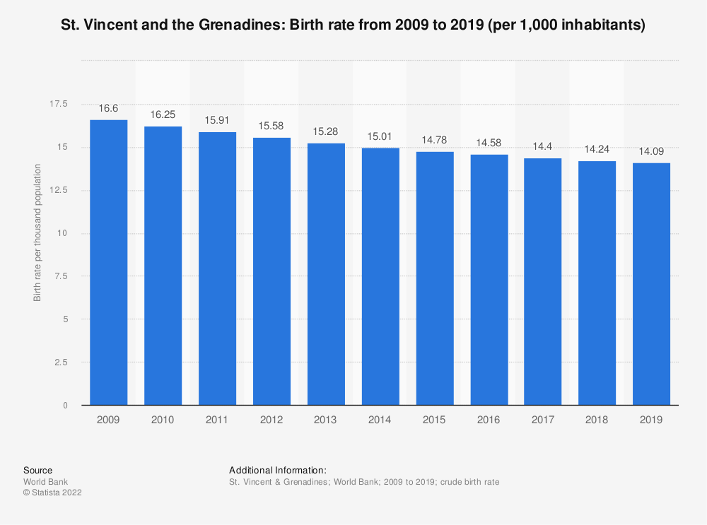 Statistic: St. Vincent and the Grenadines: Birth rate from 2006 to 2016 (per 1,000 inhabitants) | Statista