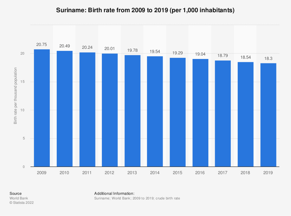Statistic: Suriname: Birth rate from 2007 to 2017 (per 1,000 inhabitants) | Statista