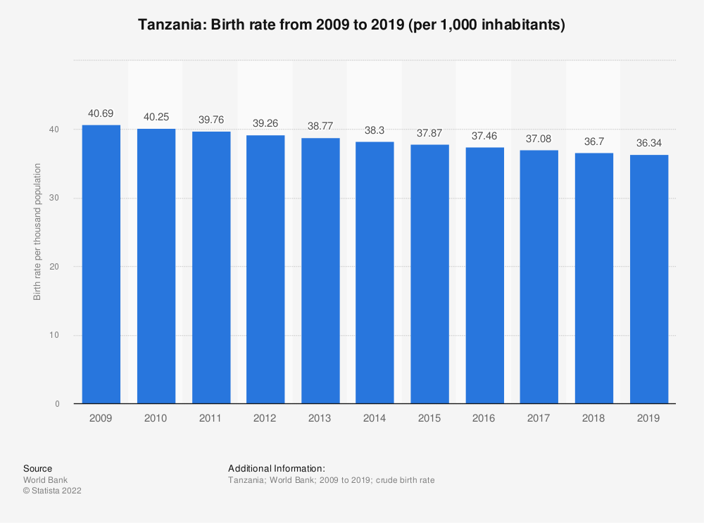 Statistic: Tanzania: Birth rate from 2008 to 2018 (per 1,000 inhabitants) | Statista