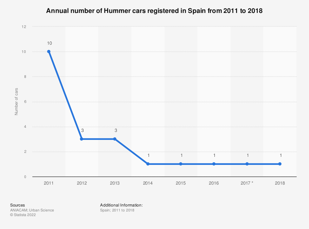 Statistic: Annual number of Hummer cars registered in Spain from 2011 to 2018 | Statista