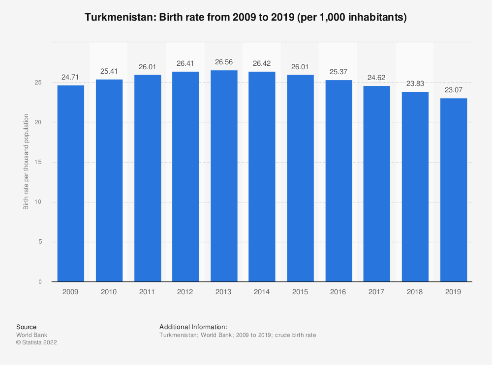Statistic: Turkmenistan: Birth rate from 2006 to 2016 (per 1,000 inhabitants) | Statista
