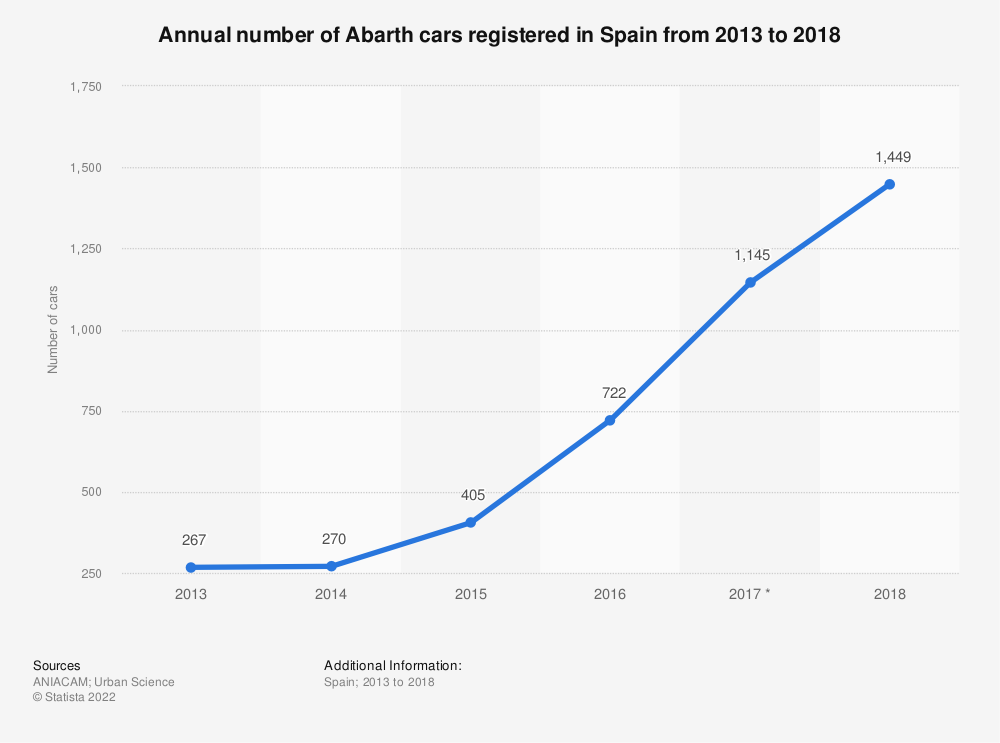 Statistic: Annual number of Abarth cars registered in Spain from 2013 to 2018 | Statista